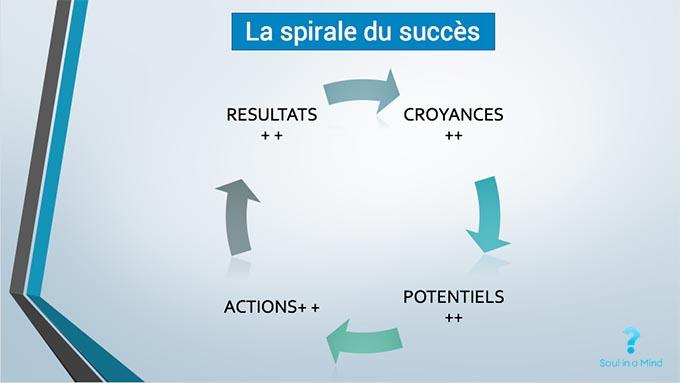 Le cycle du succes